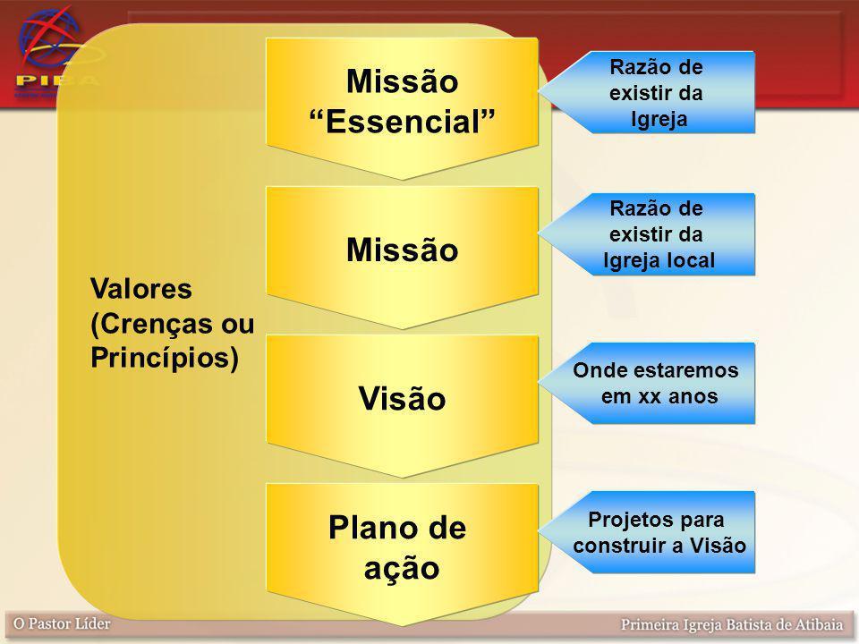 Valores (Crenças ou Princípios) Missão Essencial Razão de existir da Igreja Missão Razão de existir da Igreja local Visão Onde estaremos em xx anos Plano de ação Projetos para construir a Visão