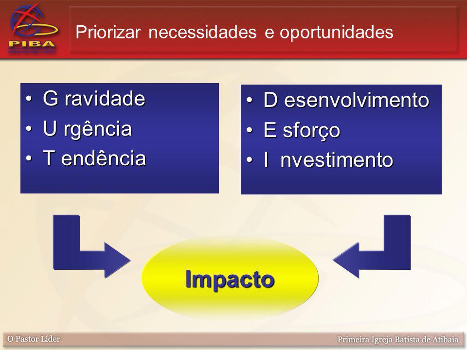 G ravidadeG ravidade U rgênciaU rgência T endênciaT endência D esenvolvimentoD esenvolvimento E sforçoE sforço I nvestimentoI nvestimento Priorizar necessidades e oportunidades Impacto