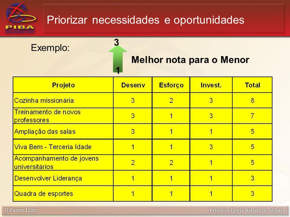 Priorizar necessidades e oportunidades Exemplo: Melhor nota para o Menor 3 1