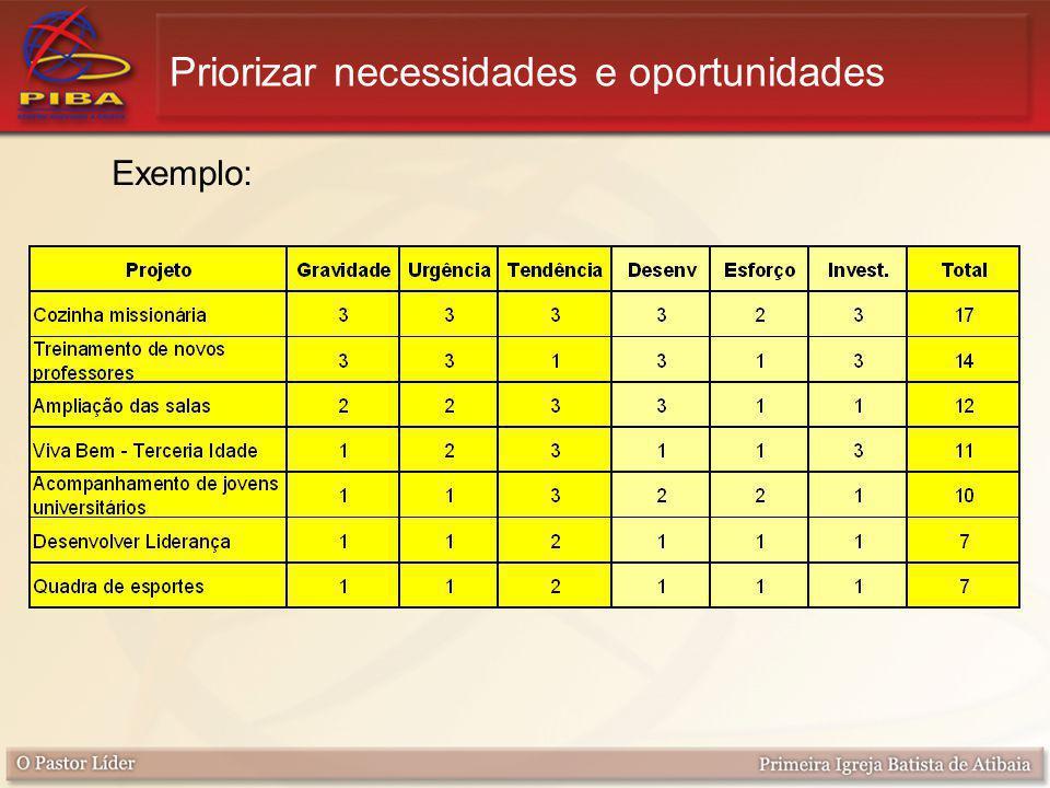 Priorizar necessidades e oportunidades Exemplo: