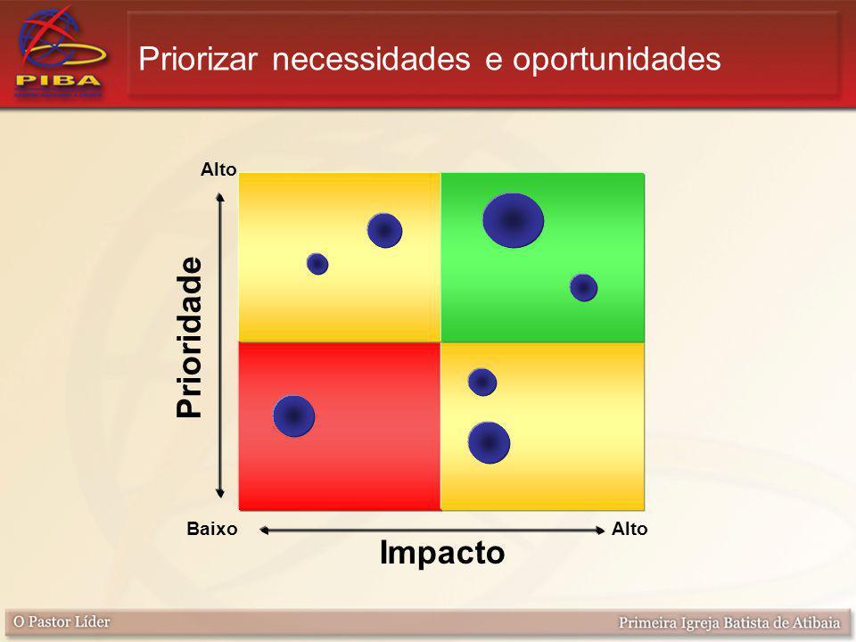 Priorizar necessidades e oportunidades Impacto Prioridade Alto Baixo