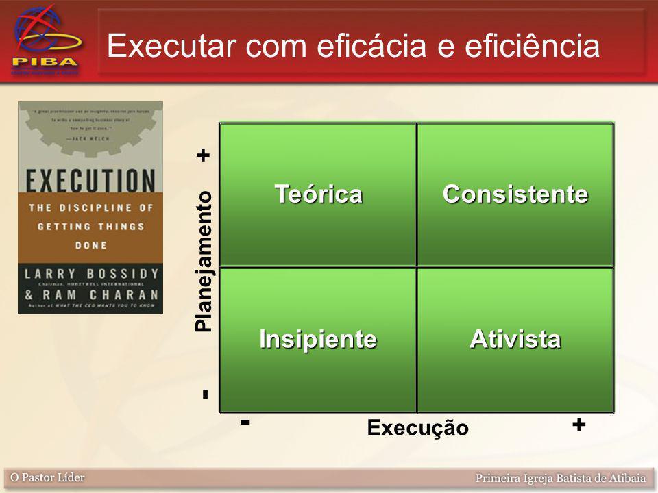 TeóricaConsistente InsipienteAtivista Execução + + - Planejamento - Executar com eficácia e eficiência