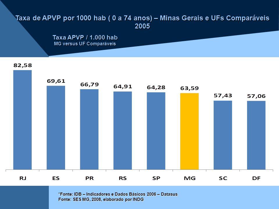 Taxa de APVP por 1000 hab ( 0 a 74 anos) – Minas Gerais e UFs Comparáveis 2005 *Fonte: IDB – Indicadores e Dados Básicos 2006 – Datasus Fonte: SES MG,