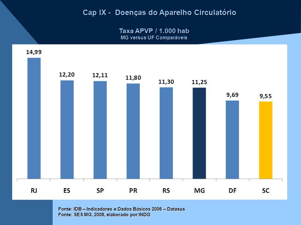 Cap IX - Doenças do Aparelho Circulatório Taxa APVP / 1.000 hab MG versus UF Comparáveis Fonte: IDB – Indicadores e Dados Básicos 2006 – Datasus Fonte