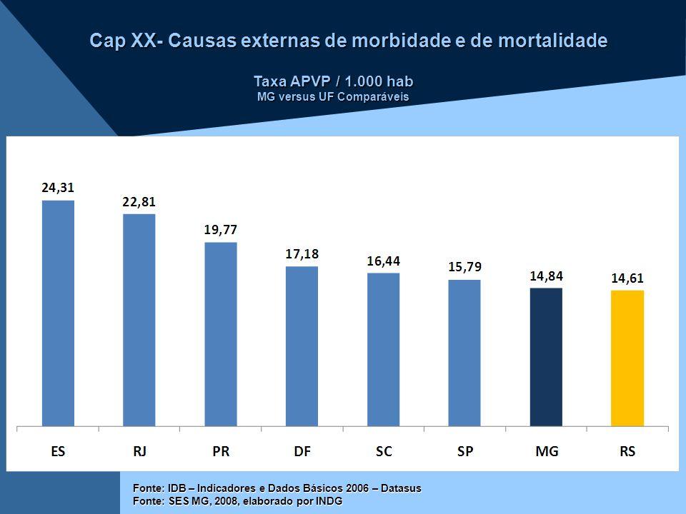 Taxa APVP / 1.000 hab MG versus UF Comparáveis Cap XX- Causas externas de morbidade e de mortalidade Fonte: IDB – Indicadores e Dados Básicos 2006 – D