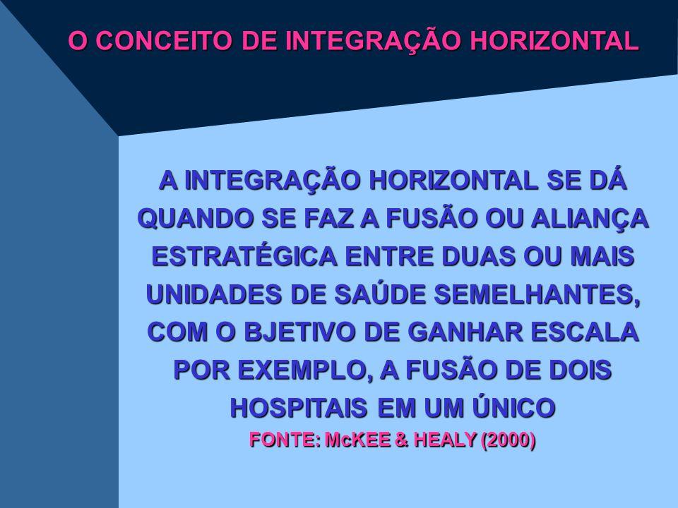 O CONCEITO DE INTEGRAÇÃO HORIZONTAL A INTEGRAÇÃO HORIZONTAL SE DÁ QUANDO SE FAZ A FUSÃO OU ALIANÇA ESTRATÉGICA ENTRE DUAS OU MAIS UNIDADES DE SAÚDE SE