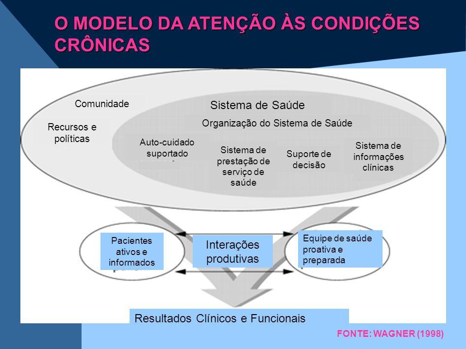 O MODELO DA ATENÇÃO ÀS CONDIÇÕES CRÔNICAS Comunidade Recursos e políticas Organização do Sistema de Saúde Sistema de Saúde Auto-cuidado suportado Sist