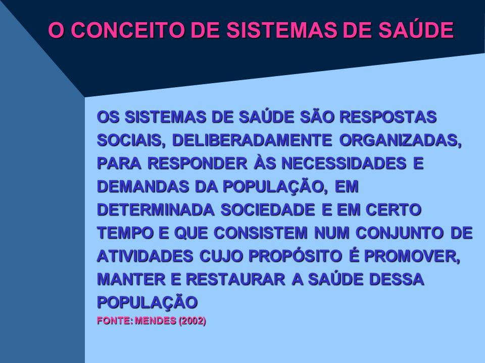 O CONCEITO DE SISTEMAS DE SAÚDE OS SISTEMAS DE SAÚDE SÃO RESPOSTAS SOCIAIS, DELIBERADAMENTE ORGANIZADAS, PARA RESPONDER ÀS NECESSIDADES E DEMANDAS DA