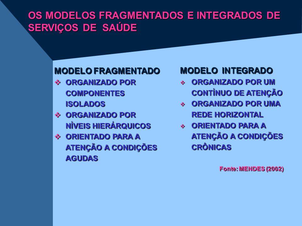 OS MODELOS FRAGMENTADOS E INTEGRADOS DE SERVIÇOS DE SAÚDE MODELO FRAGMENTADO  ORGANIZADO POR COMPONENTES ISOLADOS  ORGANIZADO POR NÍVEIS HIERÁRQUICO