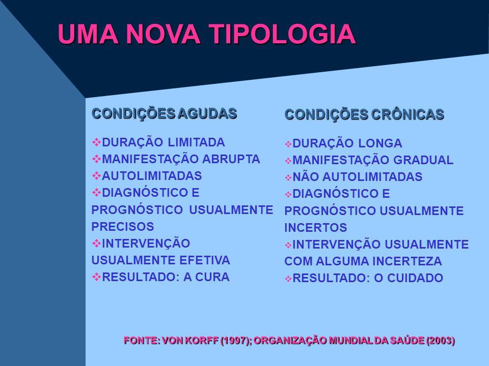 UMA NOVA TIPOLOGIA CONDIÇÕES AGUDAS  DURAÇÃO LIMITADA  MANIFESTAÇÃO ABRUPTA  AUTOLIMITADAS  DIAGNÓSTICO E PROGNÓSTICO USUALMENTE PRECISOS  INTERV