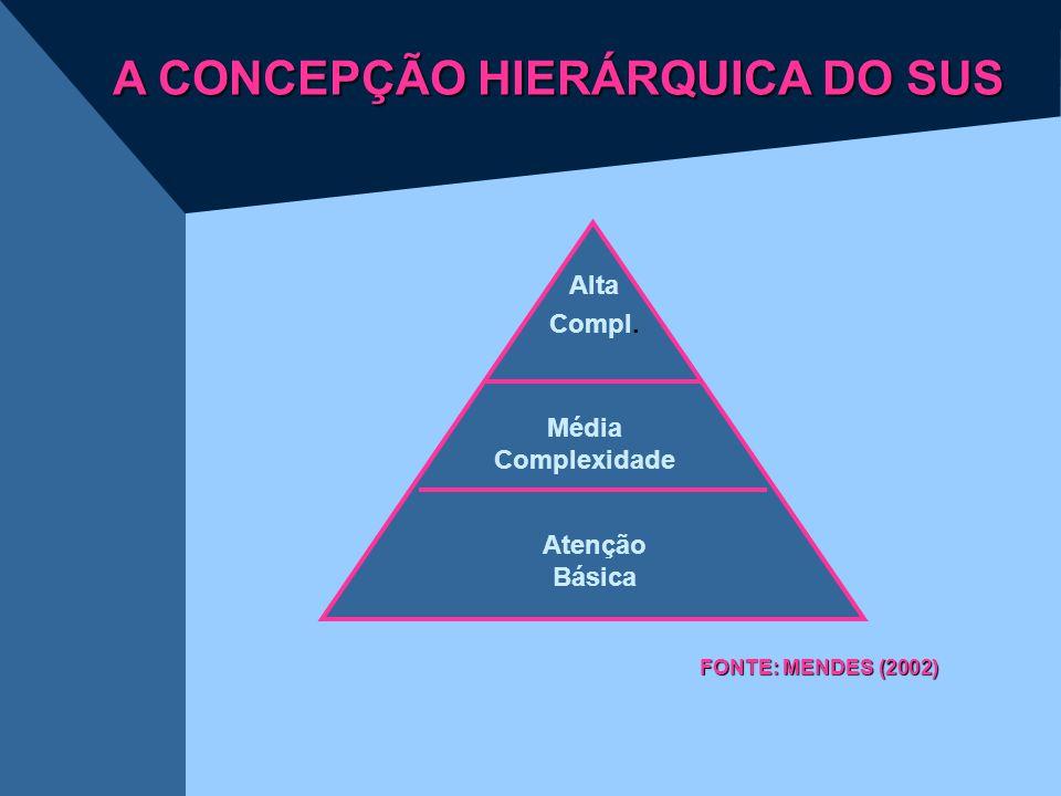 Alta Compl. Média Complexidade Atenção Básica FONTE: MENDES (2002) A CONCEPÇÃO HIERÁRQUICA DO SUS