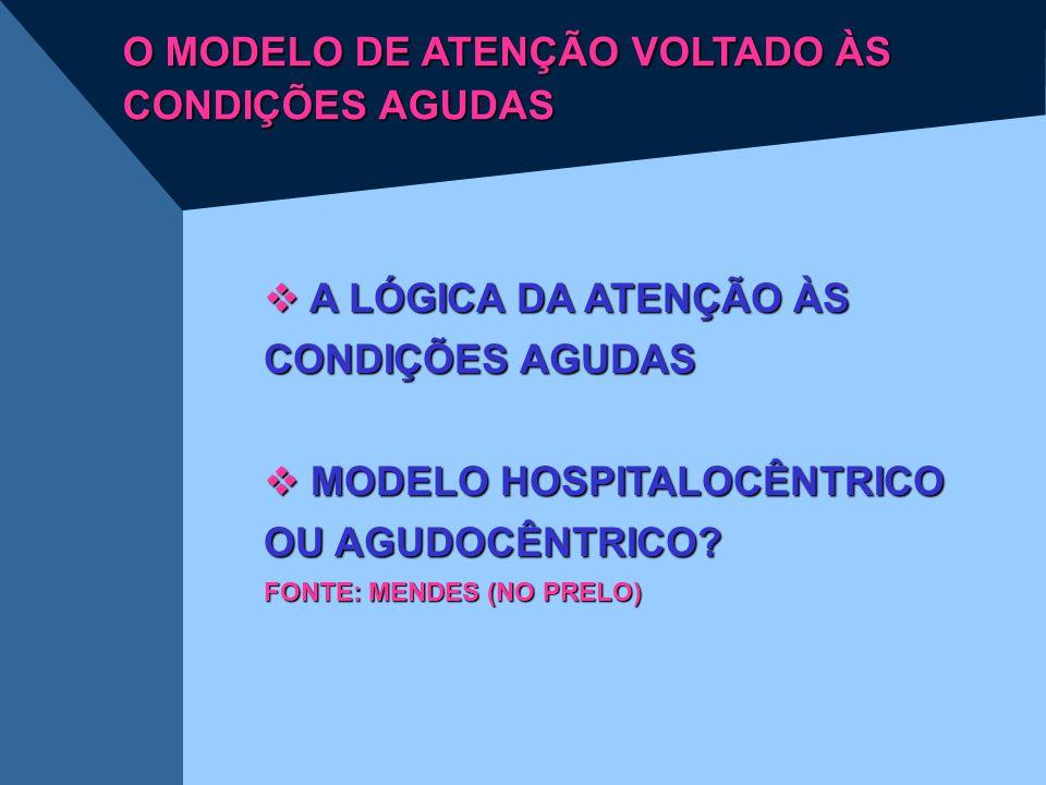 O MODELO DE ATENÇÃO VOLTADO ÀS CONDIÇÕES AGUDAS  A LÓGICA DA ATENÇÃO ÀS CONDIÇÕES AGUDAS  MODELO HOSPITALOCÊNTRICO OU AGUDOCÊNTRICO? FONTE: MENDES (