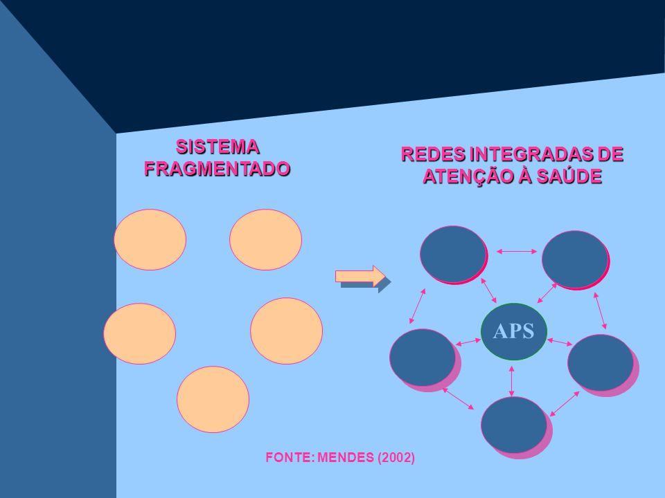 SISTEMA FRAGMENTADO REDES INTEGRADAS DE ATENÇÃO À SAÚDE FONTE: MENDES (2002) APS