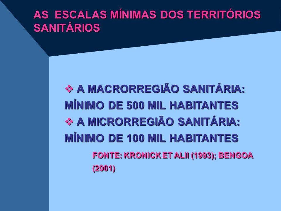 AS ESCALAS MÍNIMAS DOS TERRITÓRIOS SANITÁRIOS  A MACRORREGIÃO SANITÁRIA: MÍNIMO DE 500 MIL HABITANTES  A MICRORREGIÃO SANITÁRIA: MÍNIMO DE 100 MIL H