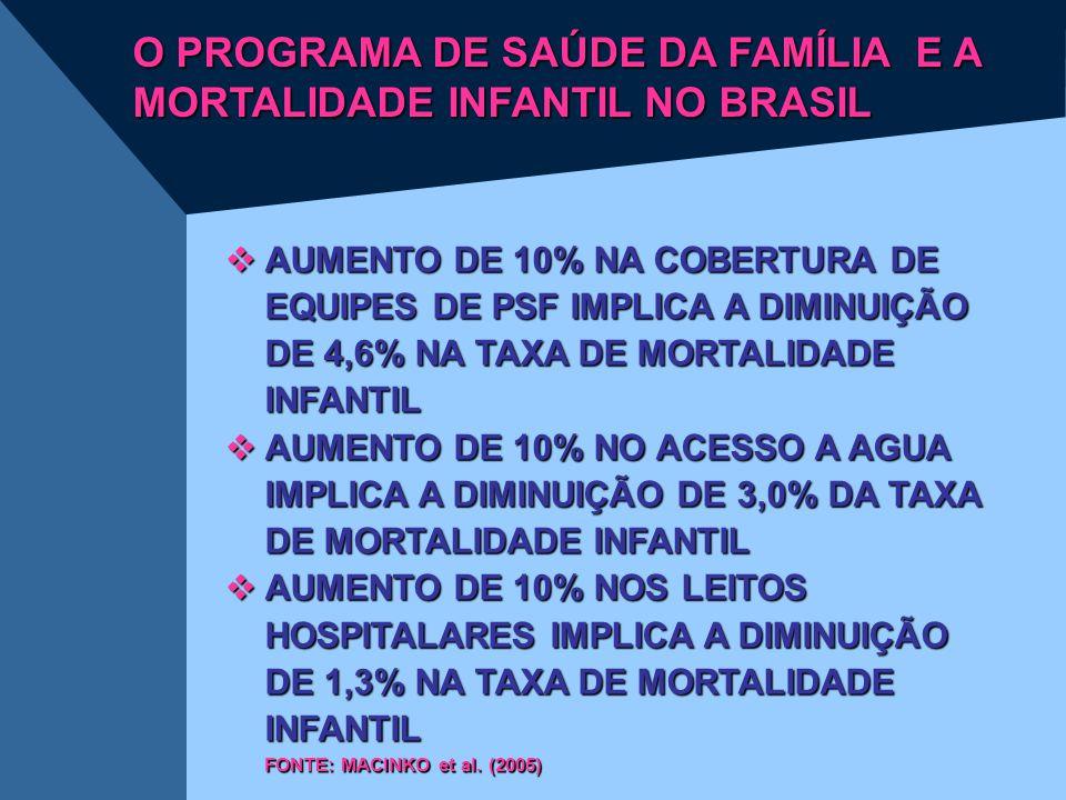  AUMENTO DE 10% NA COBERTURA DE EQUIPES DE PSF IMPLICA A DIMINUIÇÃO DE 4,6% NA TAXA DE MORTALIDADE INFANTIL  AUMENTO DE 10% NO ACESSO A AGUA IMPLICA