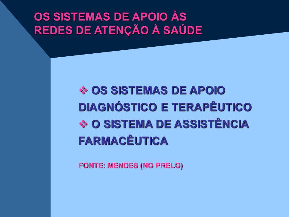 OS SISTEMAS DE APOIO ÀS REDES DE ATENÇÃO À SAÚDE  OS SISTEMAS DE APOIO DIAGNÓSTICO E TERAPÊUTICO  O SISTEMA DE ASSISTÊNCIA FARMACÊUTICA FONTE: MENDE