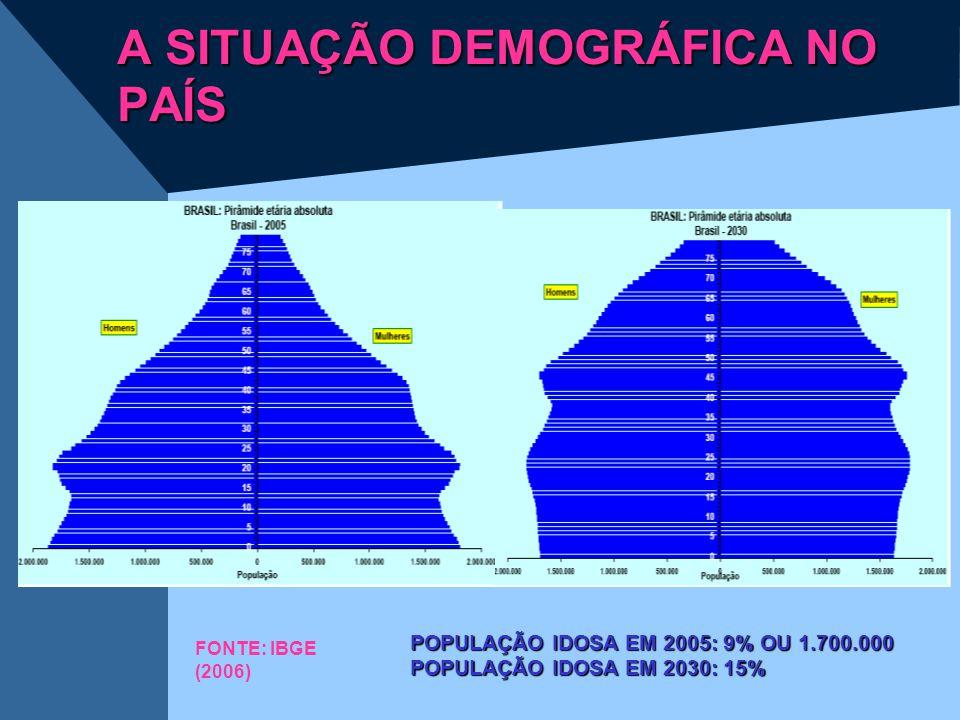FONTE: IBGE (2006) POPULAÇÃO IDOSA EM 2005: 9% OU 1.700.000 POPULAÇÃO IDOSA EM 2030: 15% A SITUAÇÃO DEMOGRÁFICA NO PAÍS