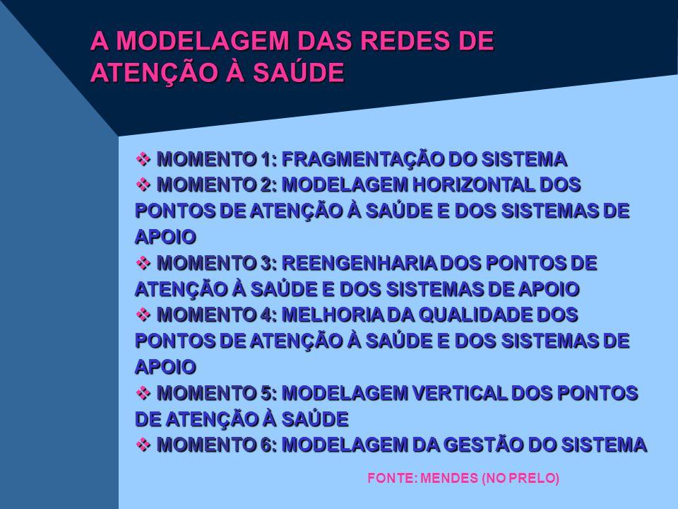 A MODELAGEM DAS REDES DE ATENÇÃO À SAÚDE  MOMENTO 1: FRAGMENTAÇÃO DO SISTEMA  MOMENTO 2: MODELAGEM HORIZONTAL DOS PONTOS DE ATENÇÃO À SAÚDE E DOS SI
