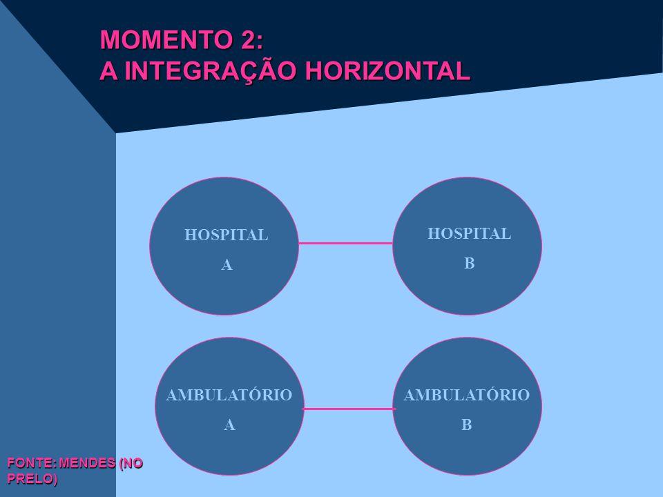 HOSPITAL A AMBULATÓRIO B AMBULATÓRIO A HOSPITAL B FONTE: MENDES (NO PRELO) MOMENTO 2: A INTEGRAÇÃO HORIZONTAL