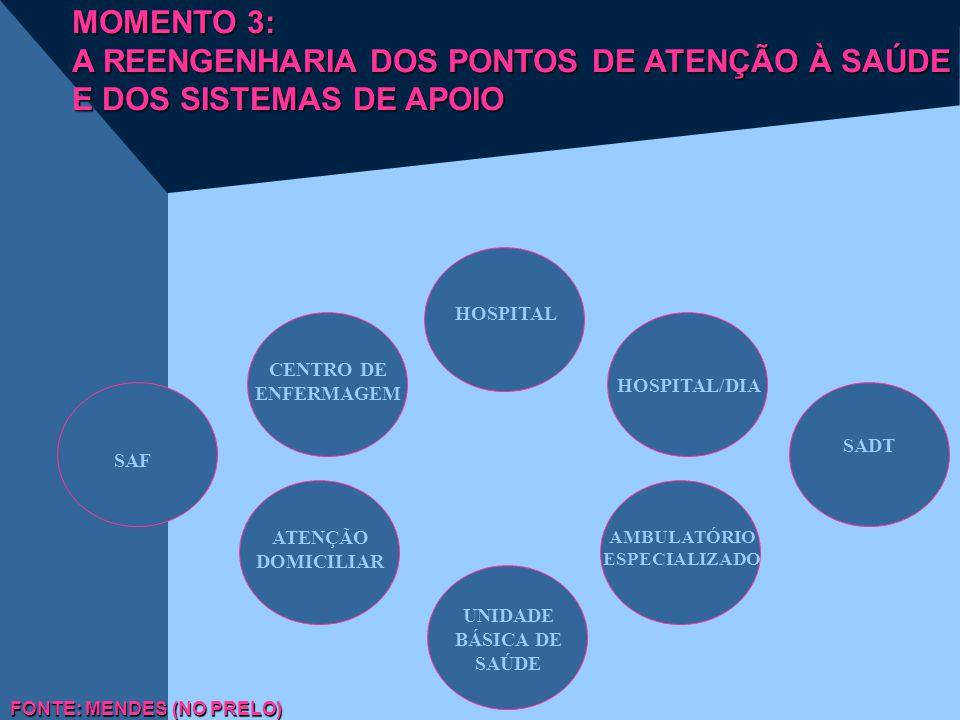HOSPITAL HOSPITAL/DIA CENTRO DE ENFERMAGEM ATENÇÃO DOMICILIAR UNIDADE BÁSICA DE SAÚDE AMBULATÓRIO ESPECIALIZADO FONTE: MENDES (NO PRELO) SADT SAF MOME