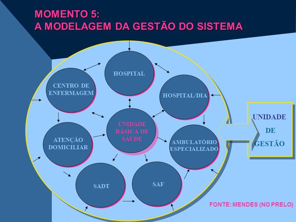 MOMENTO 5: A MODELAGEM DA GESTÃO DO SISTEMA HOSPITAL HOSPITAL/DIA CENTRO DE ENFERMAGEM ATENÇÃO DOMICILIAR AMBULATÓRIO ESPECIALIZADO UNIDADE BÁSICA DE