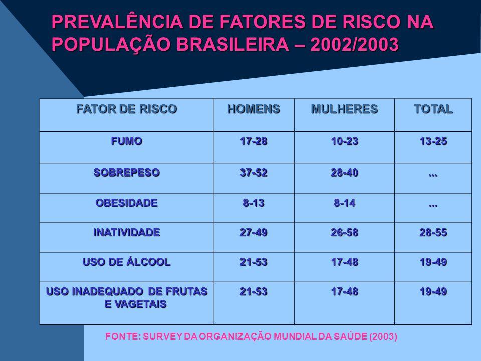 FATOR DE RISCO HOMENSMULHERESTOTAL FUMO17-2810-2313-25 SOBREPESO37-5228-40... OBESIDADE8-138-14... INATIVIDADE27-4926-5828-55 USO DE ÁLCOOL 21-5317-48