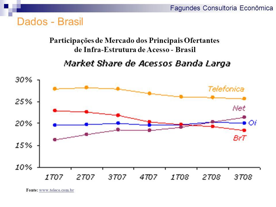Fagundes Consultoria Econômica Dados - Brasil Fonte: www.teleco.com.brwww.teleco.com.br Participações de Mercado dos Principais Ofertantes de Infra-Estrutura de Acesso - Brasil
