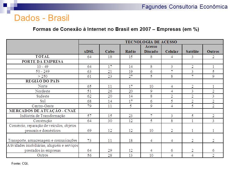 Fagundes Consultoria Econômica Dados - Brasil Formas de Conexão à Internet no Brasil em 2007 – Empresas (em %) Fonte: CGI.