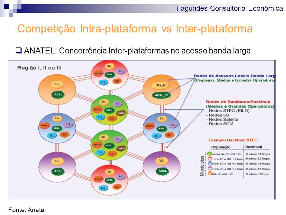 Fagundes Consultoria Econômica Competição Intra-plataforma vs Inter-plataforma Fonte: Anatel  ANATEL: Concorrência Inter-plataformas no acesso banda