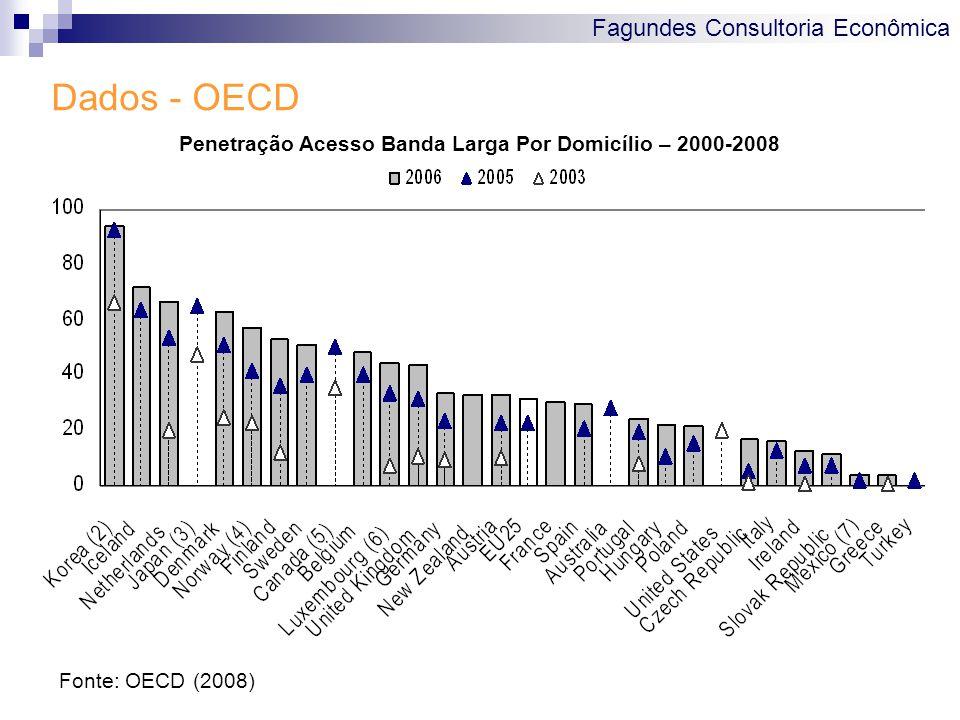 Fagundes Consultoria Econômica Dados - OECD Penetração Acesso Banda Larga Por Domicílio – 2000-2008 Fonte: OECD (2008)