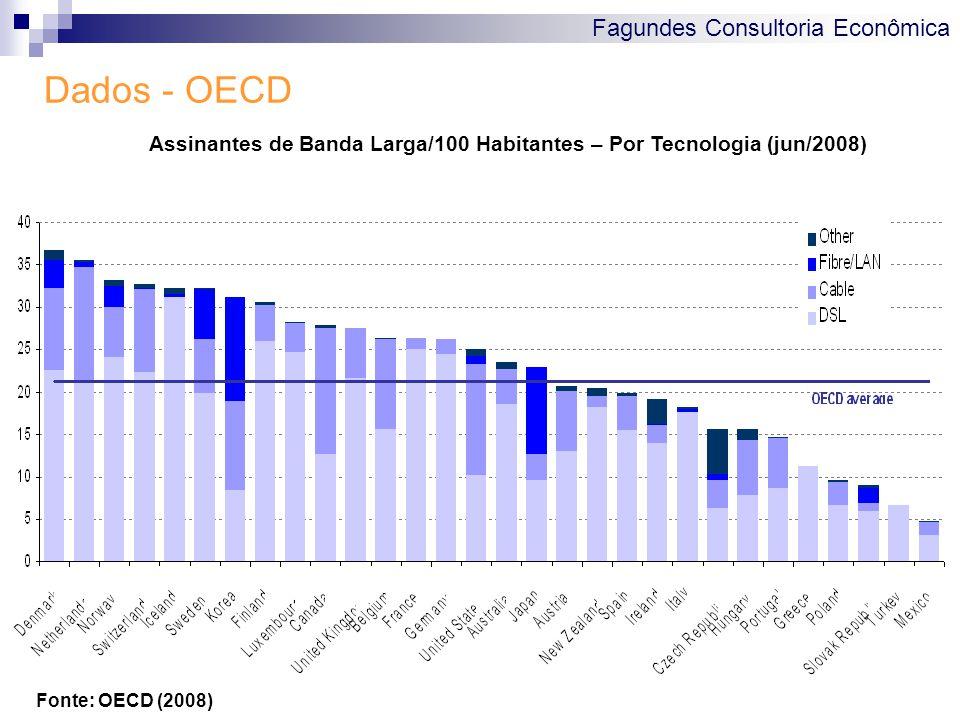 Fagundes Consultoria Econômica Dados - OECD Fonte: OECD (2008) Assinantes de Banda Larga/100 Habitantes – Por Tecnologia (jun/2008)