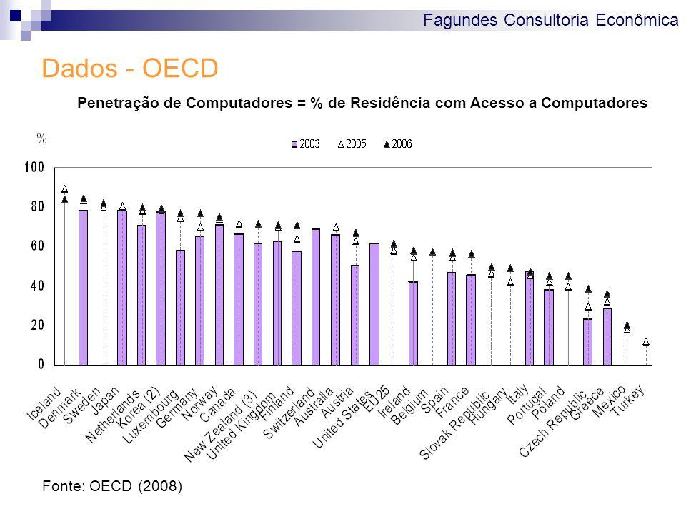 Fagundes Consultoria Econômica Dados - OECD Fonte: OECD (2008) Penetração de Computadores = % de Residência com Acesso a Computadores