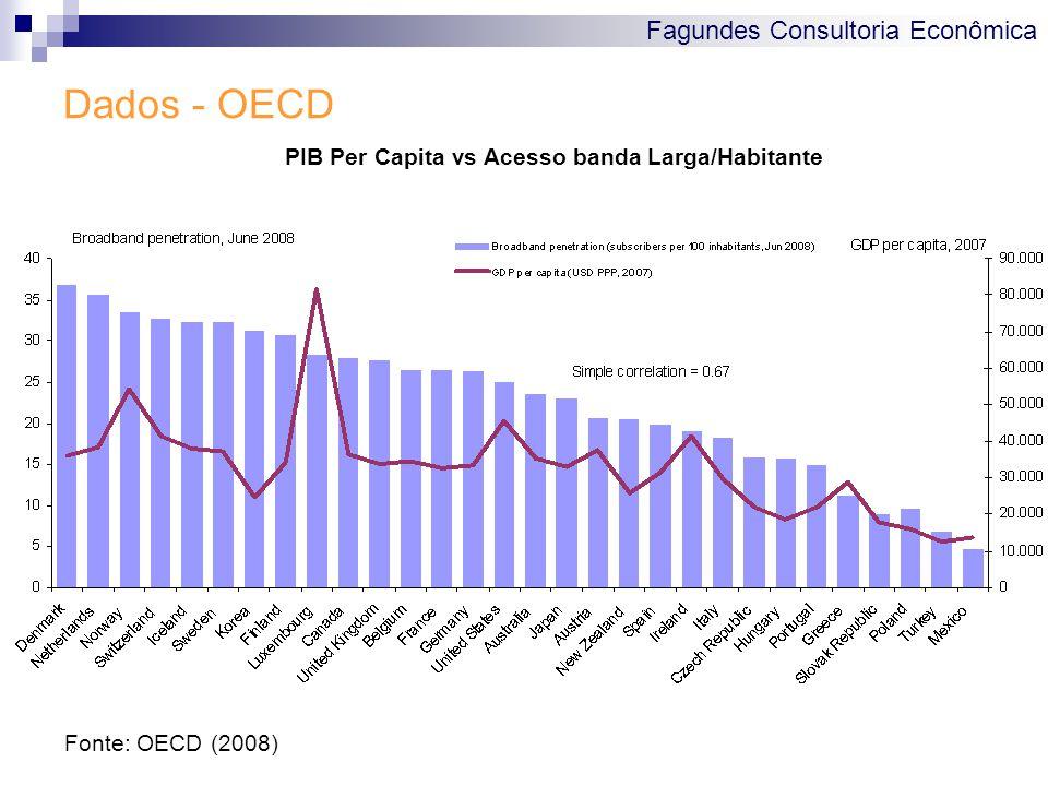 Fagundes Consultoria Econômica Dados - OECD Fonte: OECD (2008) PIB Per Capita vs Acesso banda Larga/Habitante