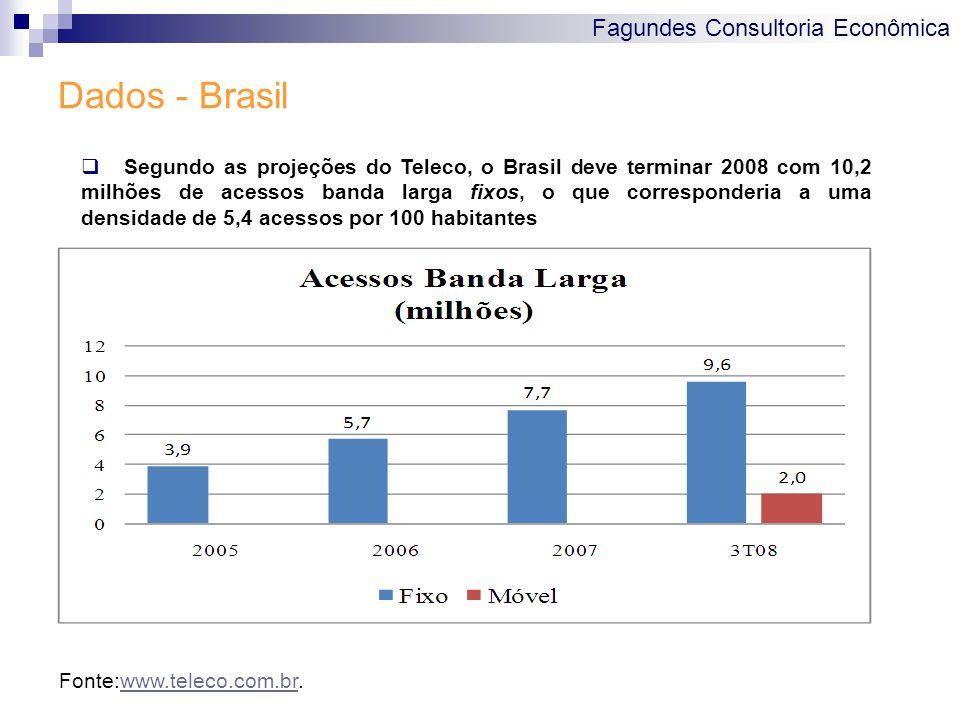 Fagundes Consultoria Econômica Dados - Brasil Fonte:www.teleco.com.br.www.teleco.com.br  Segundo as projeções do Teleco, o Brasil deve terminar 2008