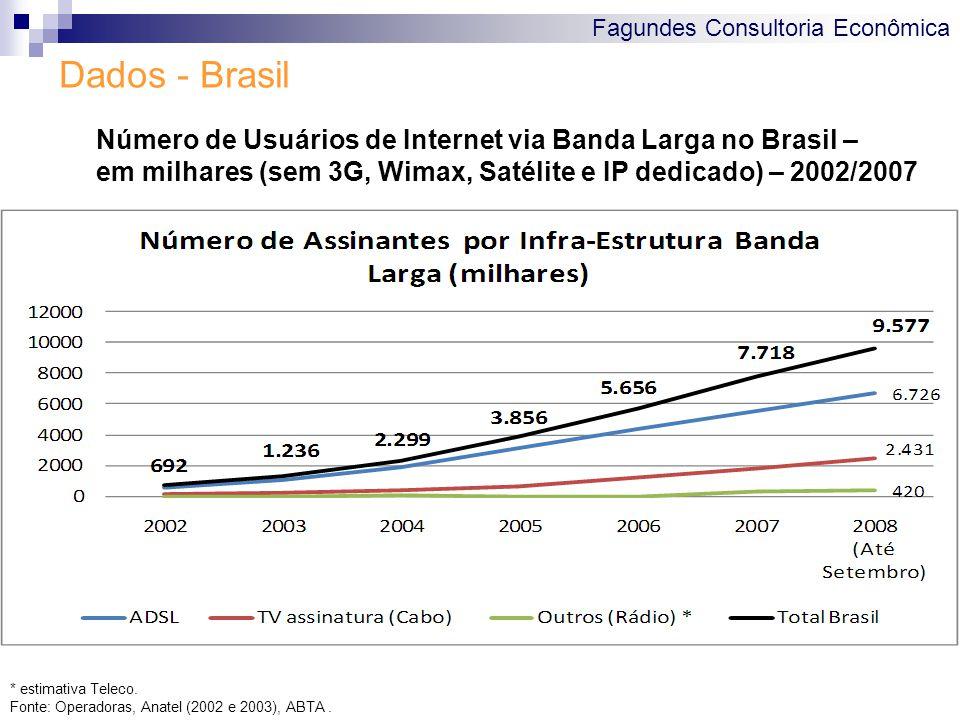 Fagundes Consultoria Econômica Dados - Brasil Número de Usuários de Internet via Banda Larga no Brasil – em milhares (sem 3G, Wimax, Satélite e IP dedicado) – 2002/2007 * estimativa Teleco.