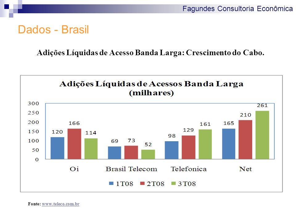 Fagundes Consultoria Econômica Dados - Brasil Adições Líquidas de Acesso Banda Larga: Crescimento do Cabo. Fonte: www.teleco.com.brwww.teleco.com.br