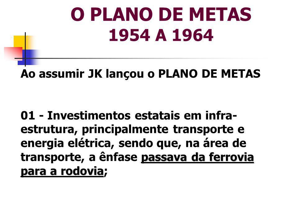 O PLANO DE METAS 1954 A 1964 Ao assumir JK lançou o PLANO DE METAS passava da ferrovia para a rodovia 01 - Investimentos estatais em infra- estrutura, principalmente transporte e energia elétrica, sendo que, na área de transporte, a ênfase passava da ferrovia para a rodovia;
