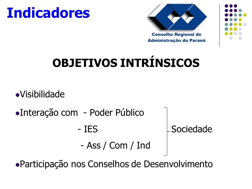 OBJETIVOS INTRÍNSICOS Visibilidade Interação com - Poder Público - IES Sociedade - Ass / Com / Ind Participação nos Conselhos de Desenvolvimento Indicadores