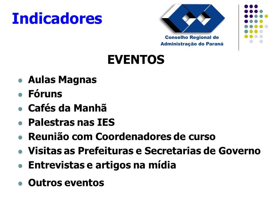 EVENTOS Aulas Magnas Fóruns Cafés da Manhã Palestras nas IES Reunião com Coordenadores de curso Visitas as Prefeituras e Secretarias de Governo Entrev
