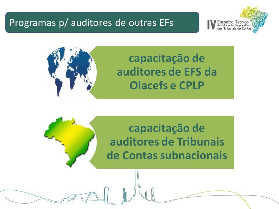 Programas p/ auditores de outras EFs capacitação de auditores de EFS da Olacefs e CPLP capacitação de auditores de Tribunais de Contas subnacionais