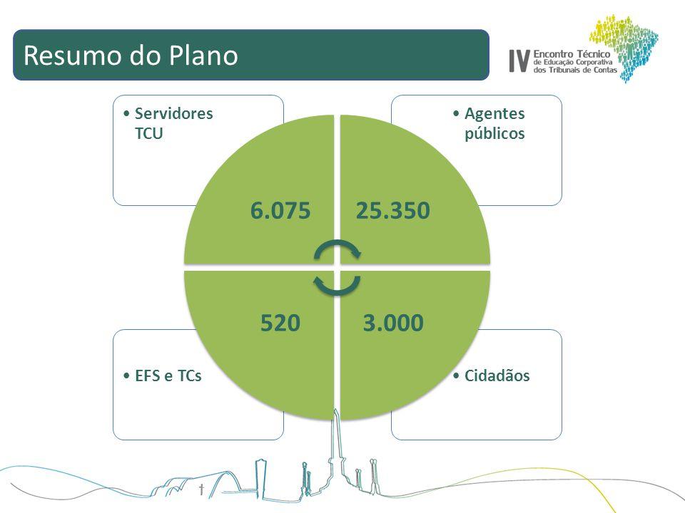 Resumo do Plano CidadãosEFS e TCs Agentes públicos Servidores TCU 6.07525.350 3.000520