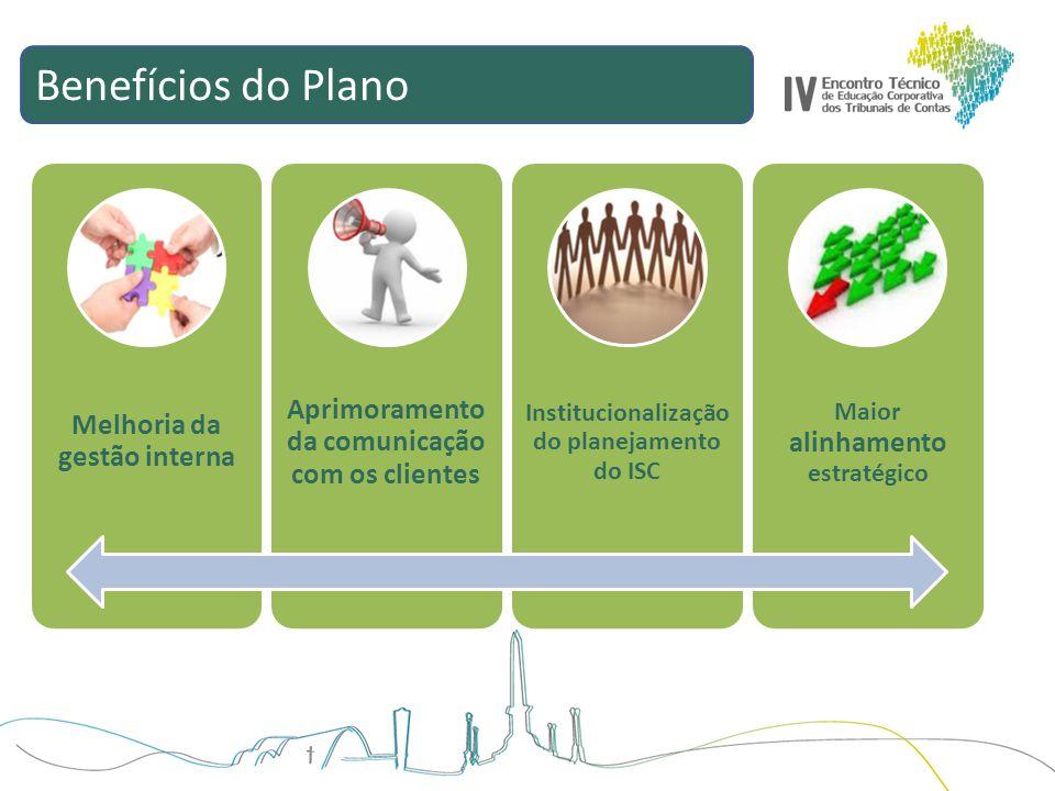 Benefícios do Plano Melhoria da gestão interna Aprimoramento da comunicação com os clientes Institucionalização do planejamento do ISC Maior alinhamen