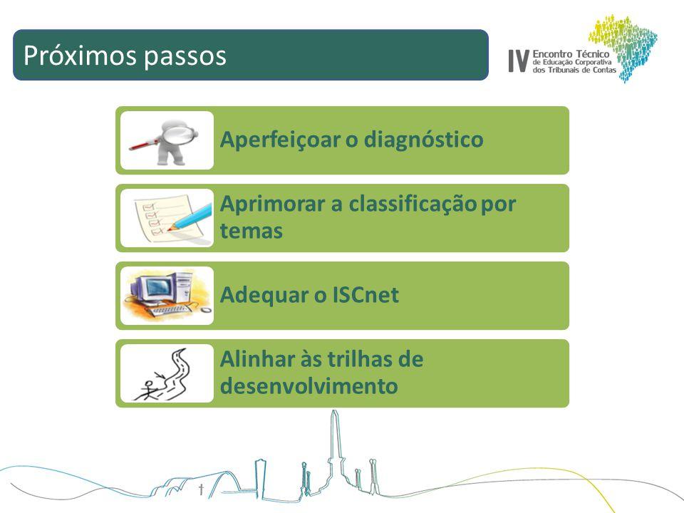 Próximos passos Aperfeiçoar o diagnóstico Aprimorar a classificação por temas Adequar o ISCnet Alinhar às trilhas de desenvolvimento