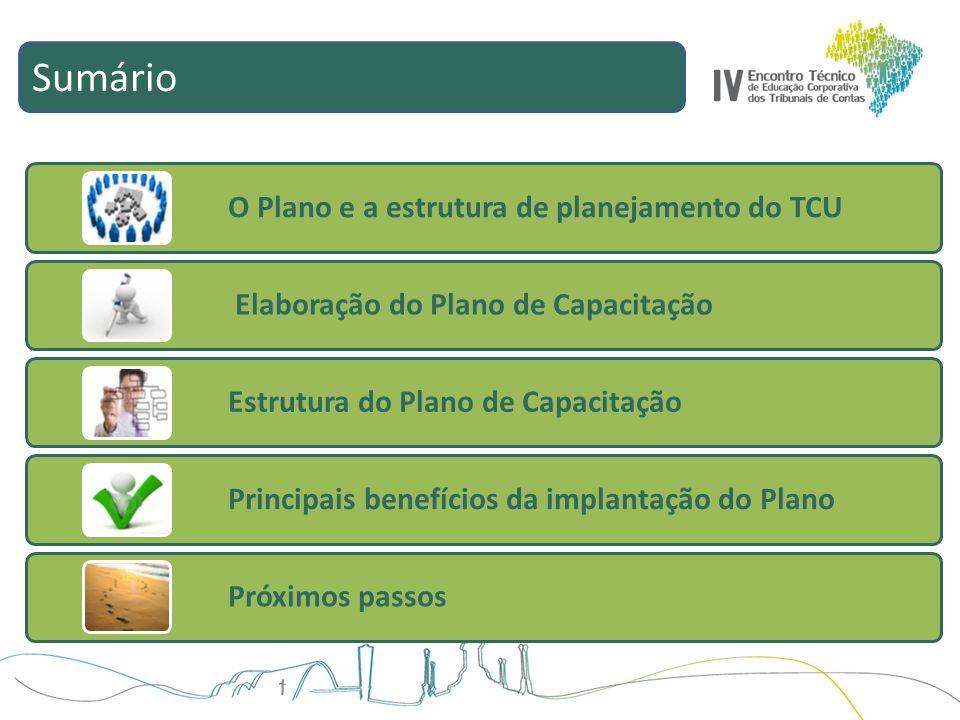 Sumário O Plano e a estrutura de planejamento do TCU Elaboração do Plano de Capacitação Estrutura do Plano de Capacitação Principais benefícios da imp