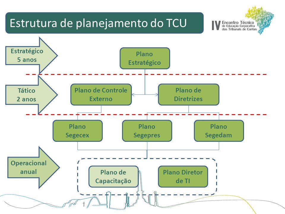 Estrutura de planejamento do TCU Plano Estratégico Plano de Controle Externo Plano de Diretrizes Plano Segecex Plano Segepres Plano Segedam Plano de C