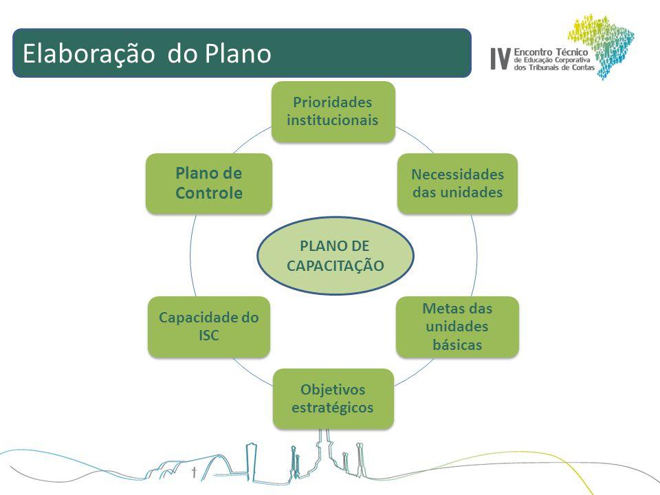 Elaboração do Plano Prioridades institucionais Necessidades das unidades Metas das unidades básicas Objetivos estratégicos Capacidade do ISC Plano de