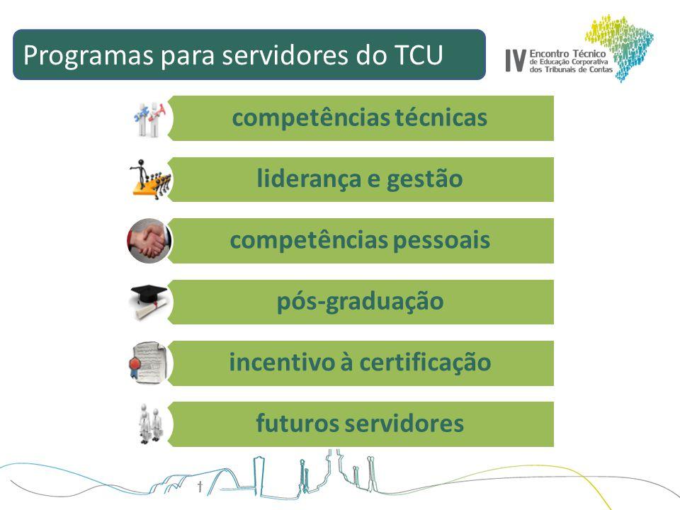 Programas para servidores do TCU competências técnicas liderança e gestão competências pessoais pós-graduação incentivo à certificação futuros servido