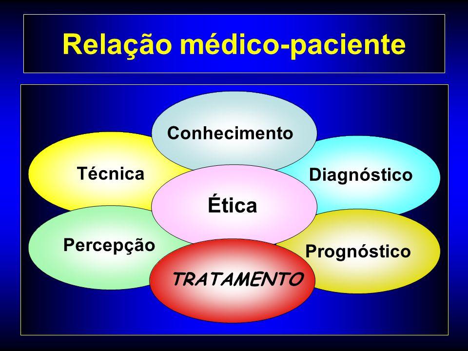 Relação médico-paciente Diagnóstico Técnica Percepção Conhecimento Prognóstico Ética TRATAMENTO