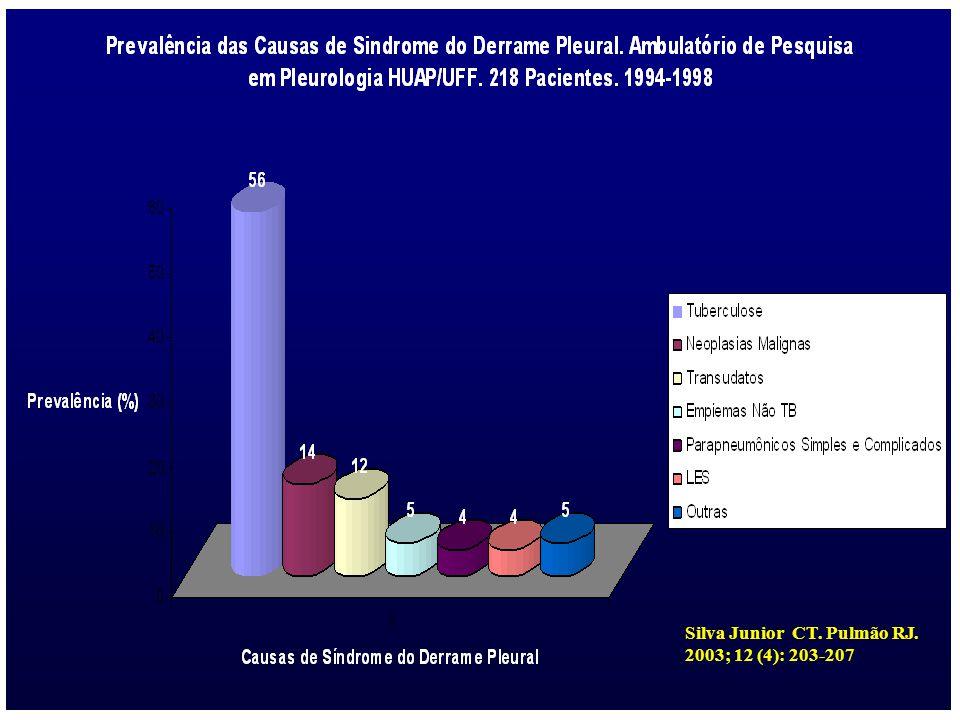 Silva Junior CT. Pulmão RJ. 2003; 12 (4): 203-207
