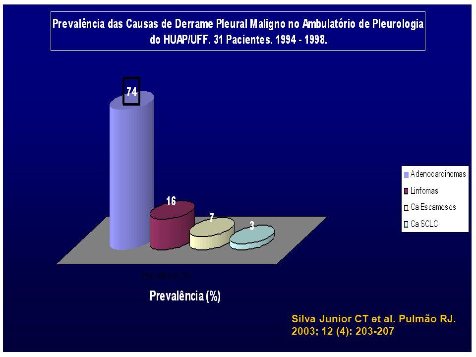 Silva Junior CT et al. Pulmão RJ. 2003; 12 (4): 203-207